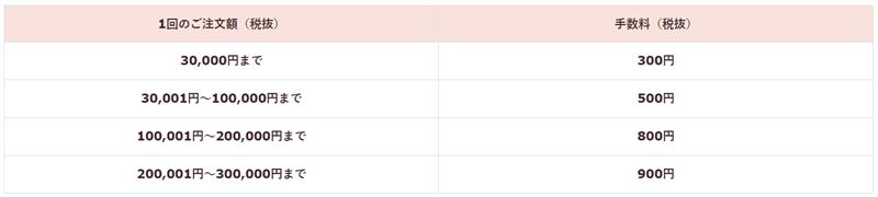 メルヴィータ公式サイトの代引き手数料