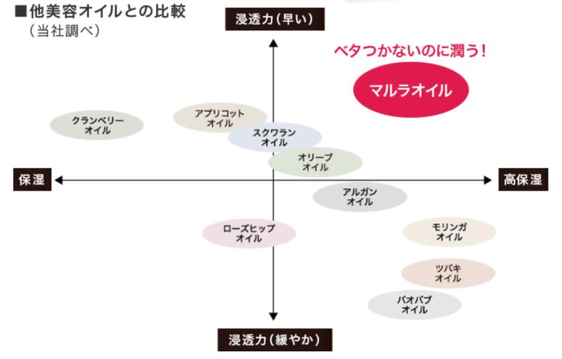 マルラオイルの分布図