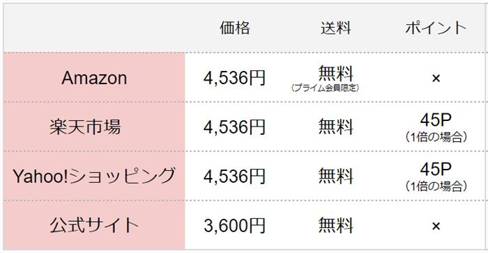 ミムラSSカバー比較表
