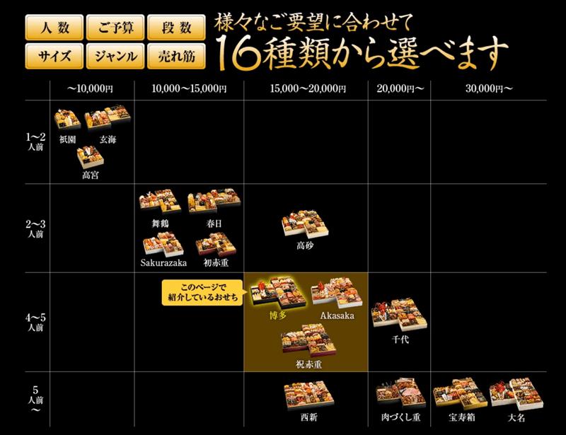 博多久松は16種類からおせちを選べる